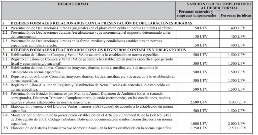 multas y sanciones de impuestos bolivia2