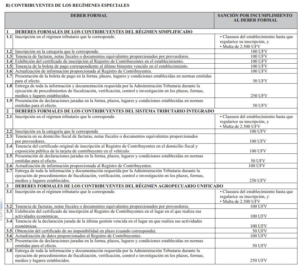 multas y sanciones de impuestos bolivia6
