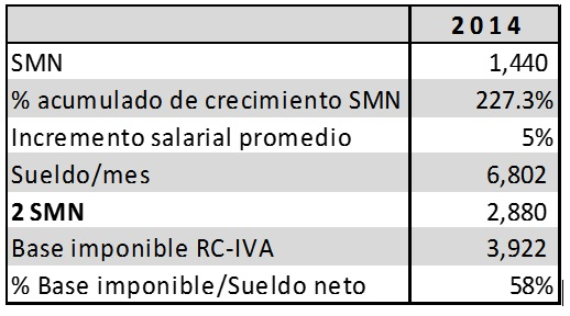 analisisRCIVA-sueldo2014