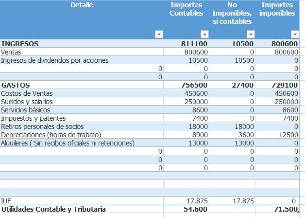 utilidad contable 3
