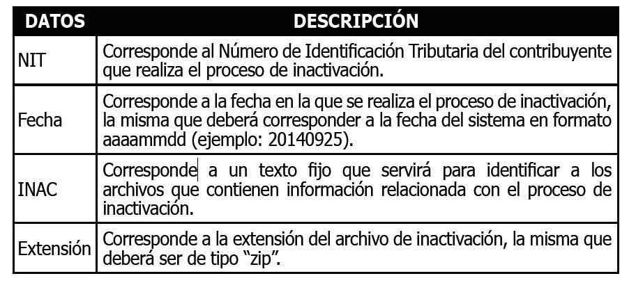 inactivacion facturas