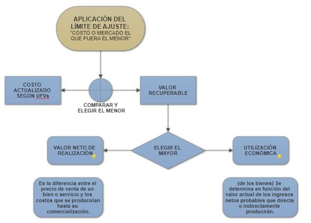 actualizacion de activos fijos e inventarios bolivia