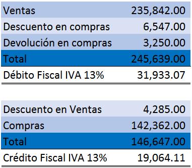 compensación del débito fiscal y crédito fiscal
